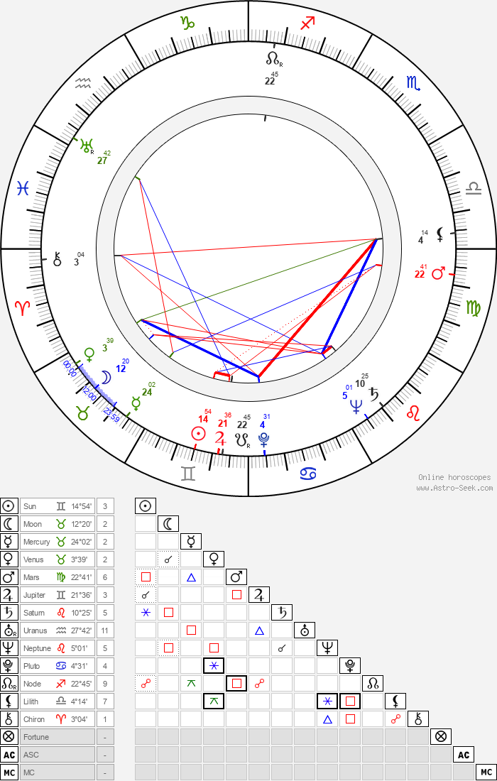 Kenneth Connor - Astrology Natal Birth Chart