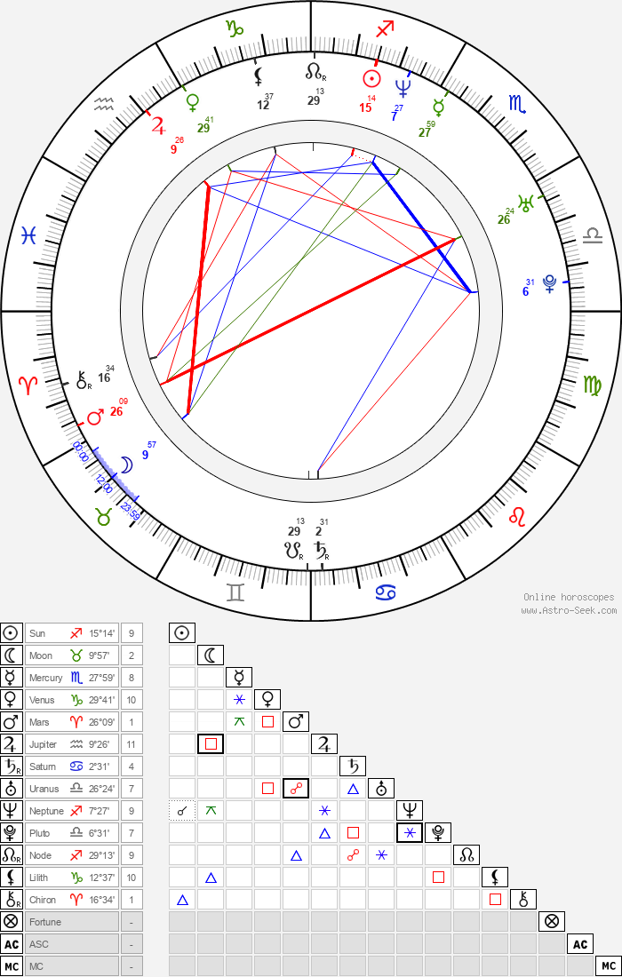 Kenny Easterday - Astrology Natal Birth Chart