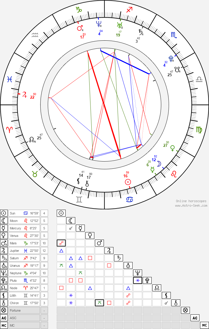 Kiely Williams - Astrology Natal Birth Chart