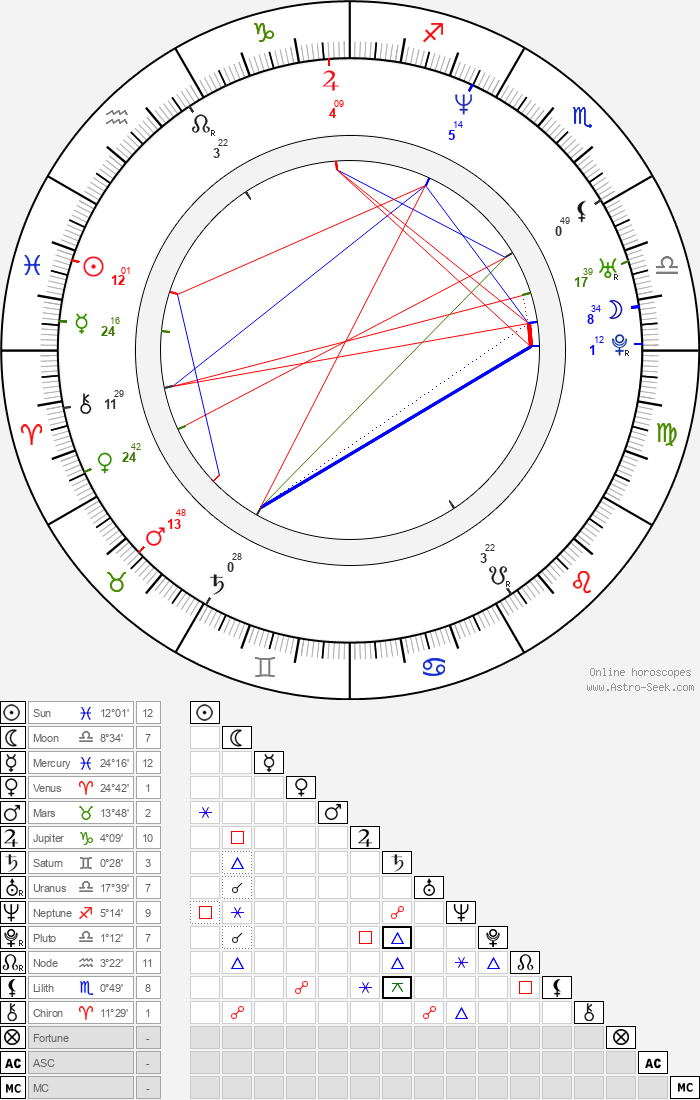 Kimani Ray Smith - Astrology Natal Birth Chart