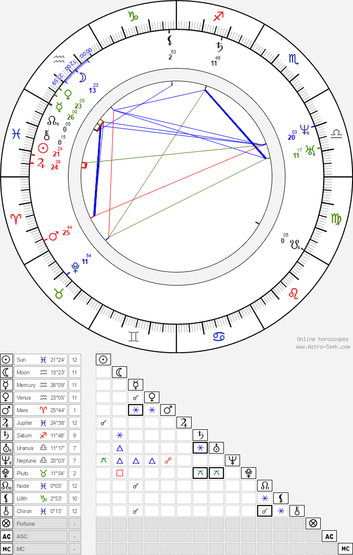 King of England Henry II - Astrology Natal Birth Chart