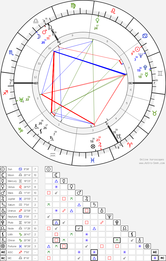 King Olav V - Astrology Natal Birth Chart