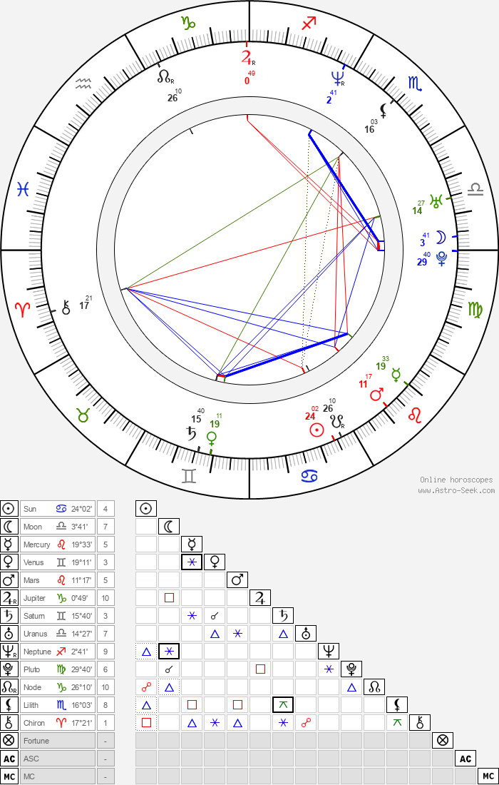 Kirk LaSalle - Astrology Natal Birth Chart