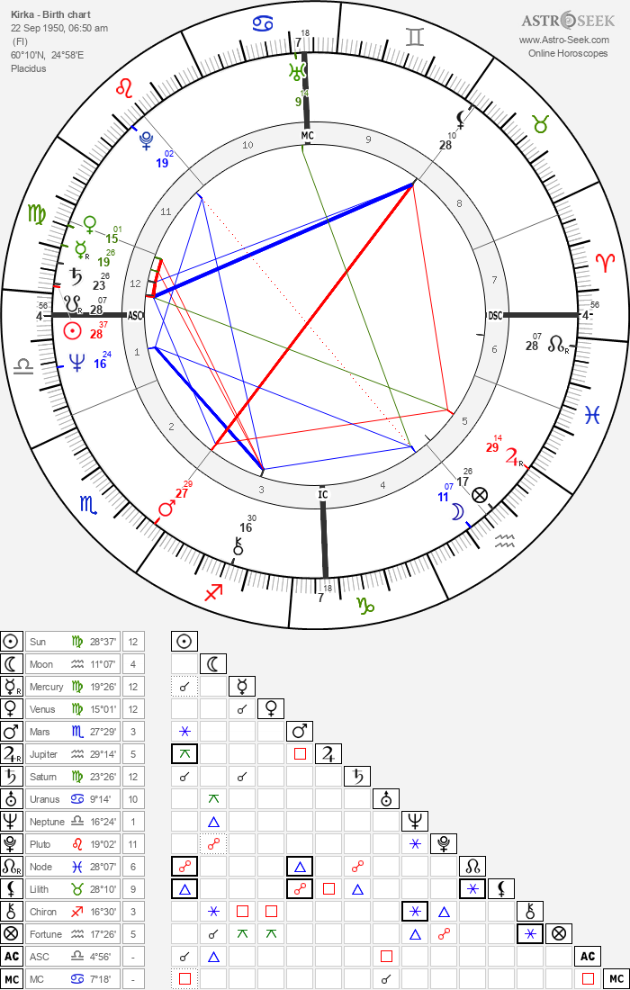 Kirka - Astrology Natal Birth Chart