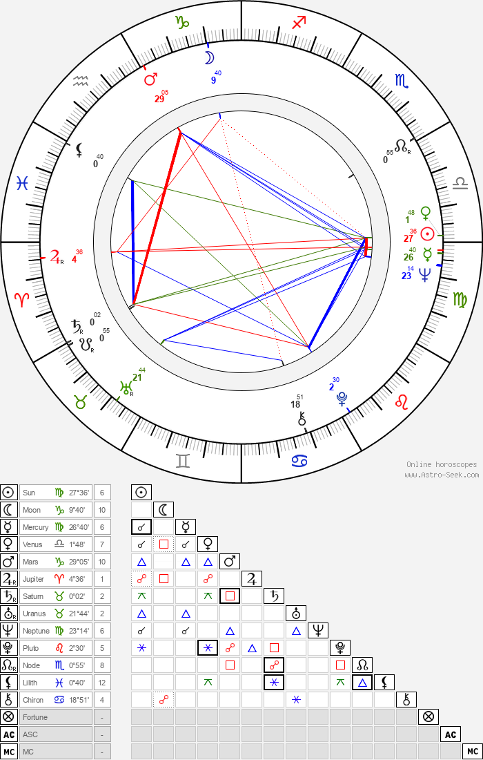 Klaus Mäkelä - Astrology Natal Birth Chart