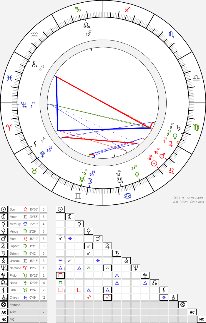 Knut Weckman - Astrology Natal Birth Chart