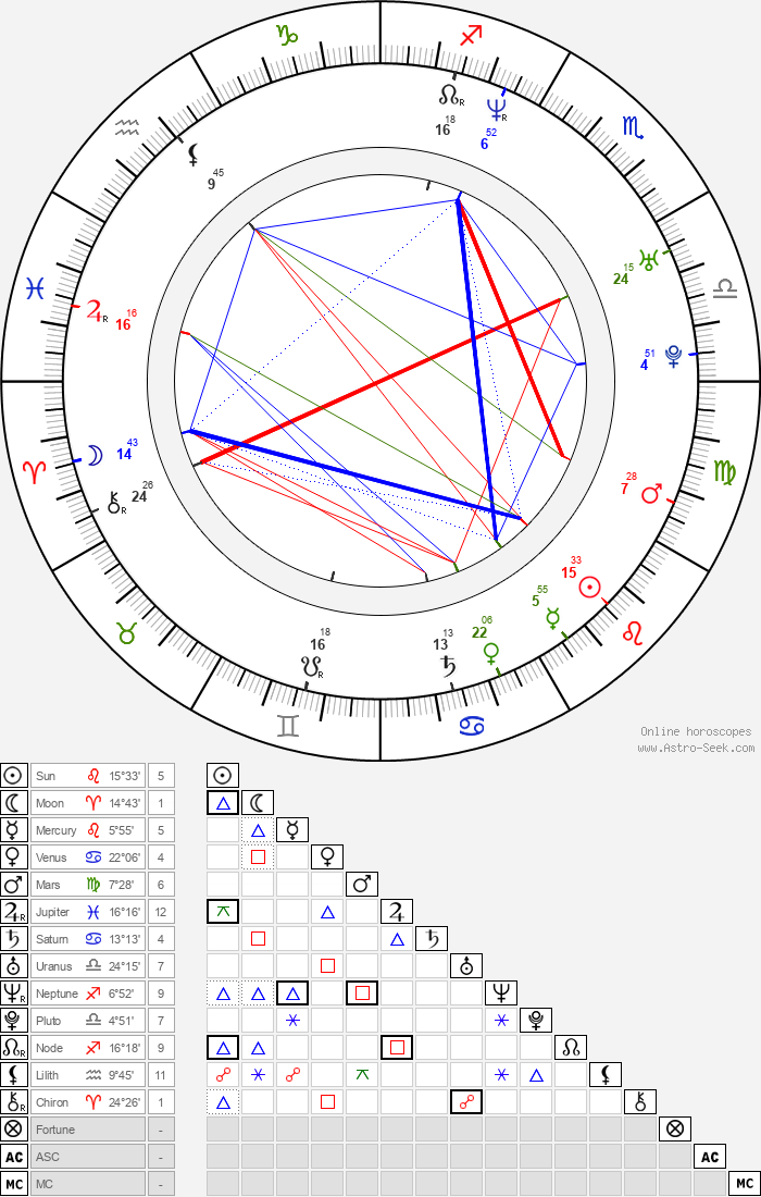 Kohl Sudduth - Astrology Natal Birth Chart