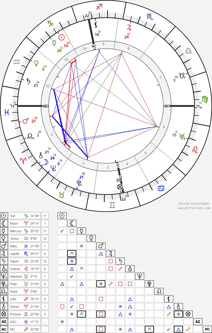 Konrad Adenauer - Astrology Natal Birth Chart