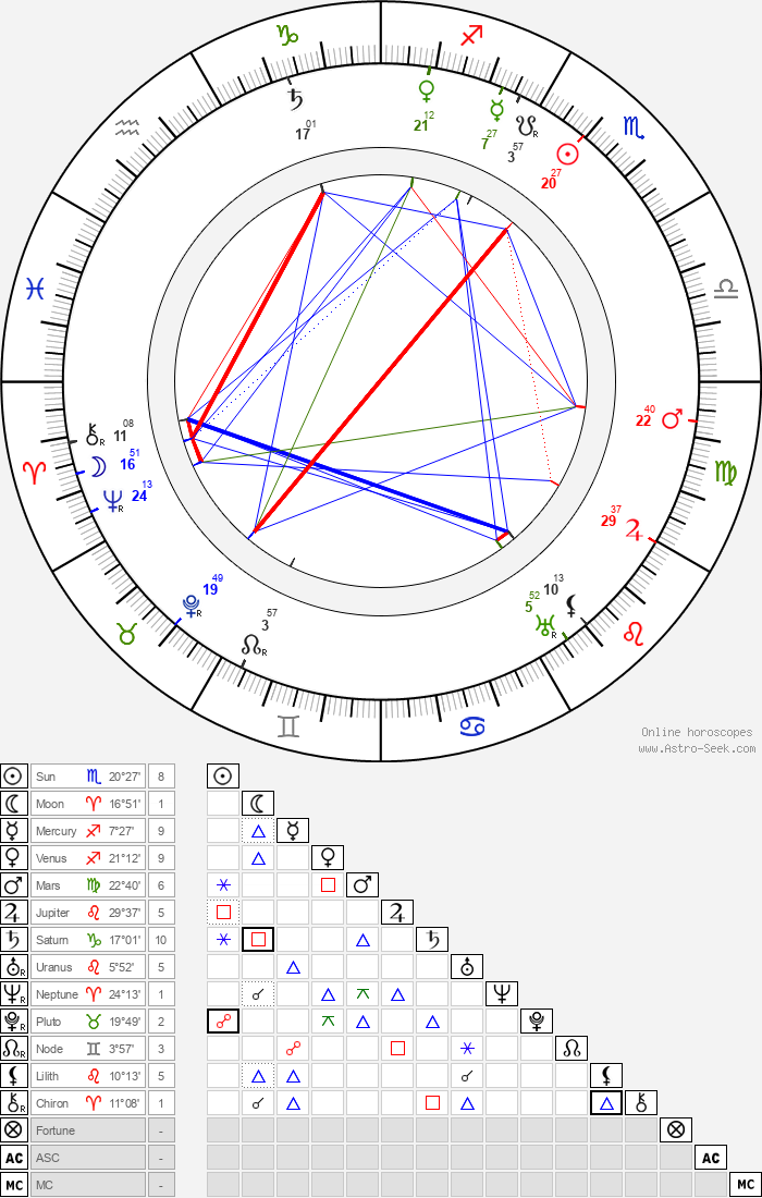 Konrad Tallroth - Astrology Natal Birth Chart