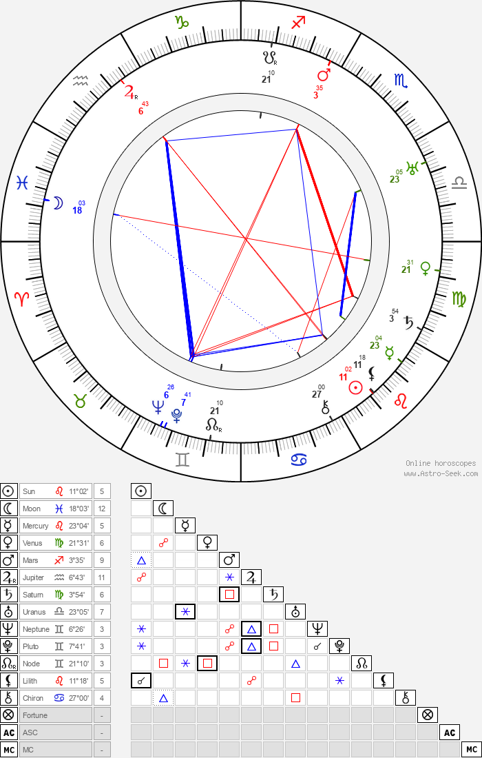 Konstantin Melnikov - Astrology Natal Birth Chart