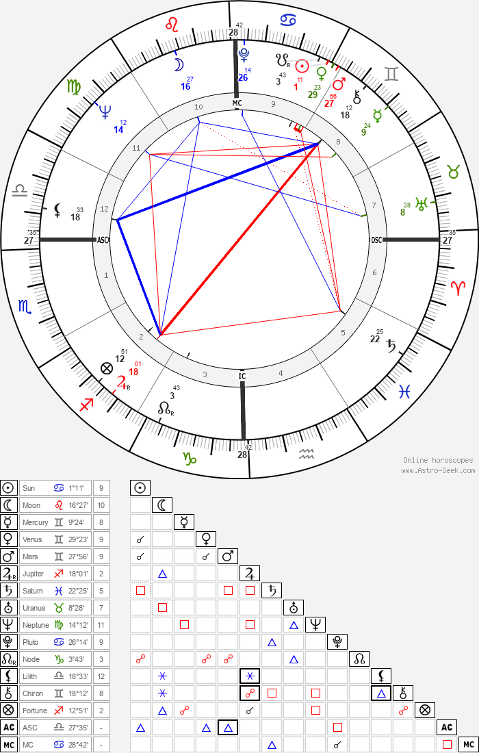 Kris Kristofferson - Astrology Natal Birth Chart