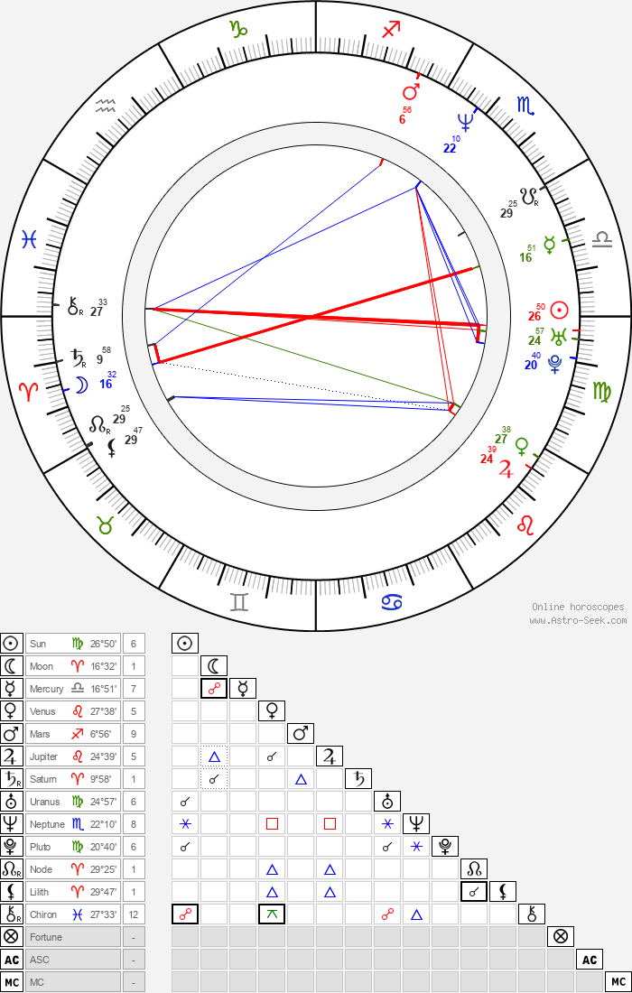 Kristen Johnston - Astrology Natal Birth Chart
