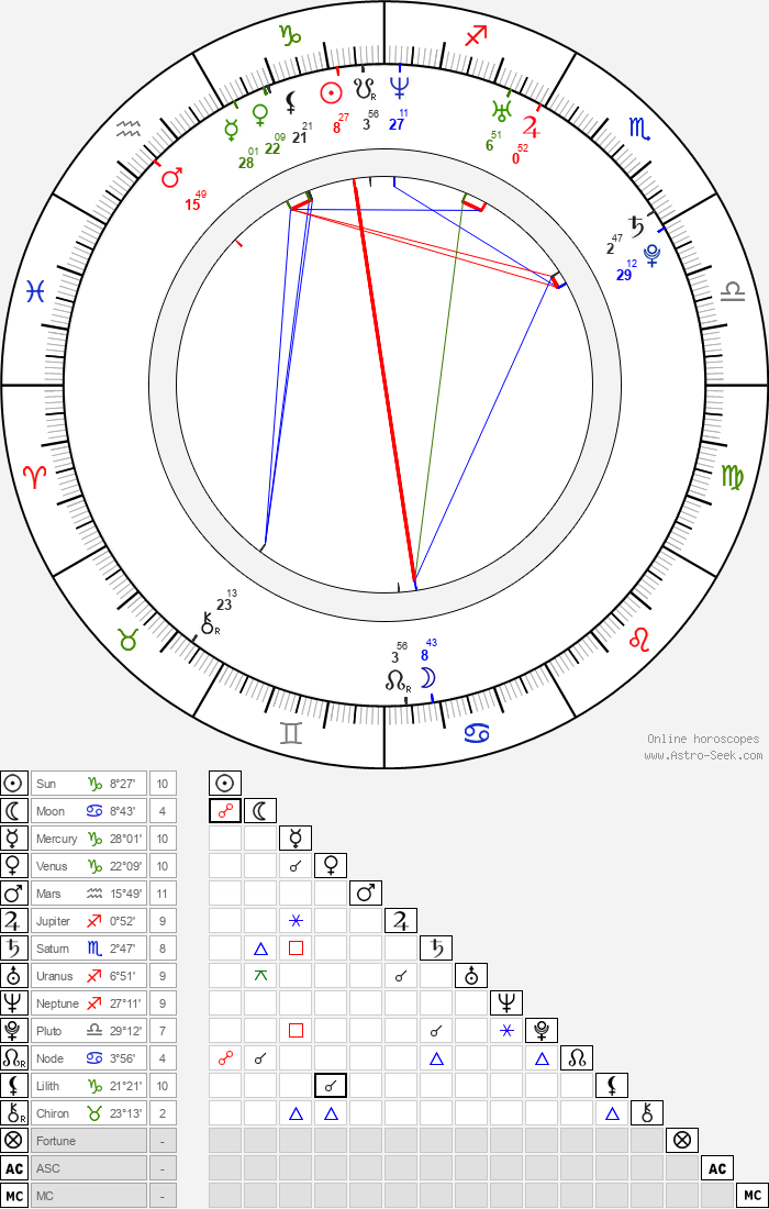 Kristin Kreuk - Astrology Natal Birth Chart