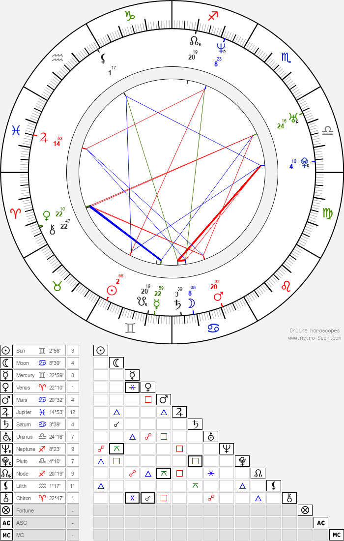 Ksenia Alferova - Astrology Natal Birth Chart