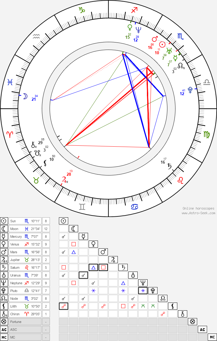 Kumi Sakuma - Astrology Natal Birth Chart