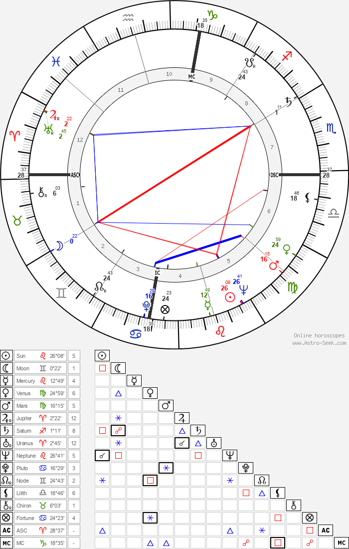 L. Q. Jones - Astrology Natal Birth Chart