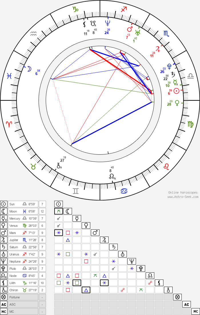 Lacey Chabert - Astrology Natal Birth Chart