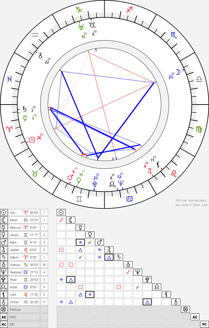 Ladislav Brom - Astrology Natal Birth Chart