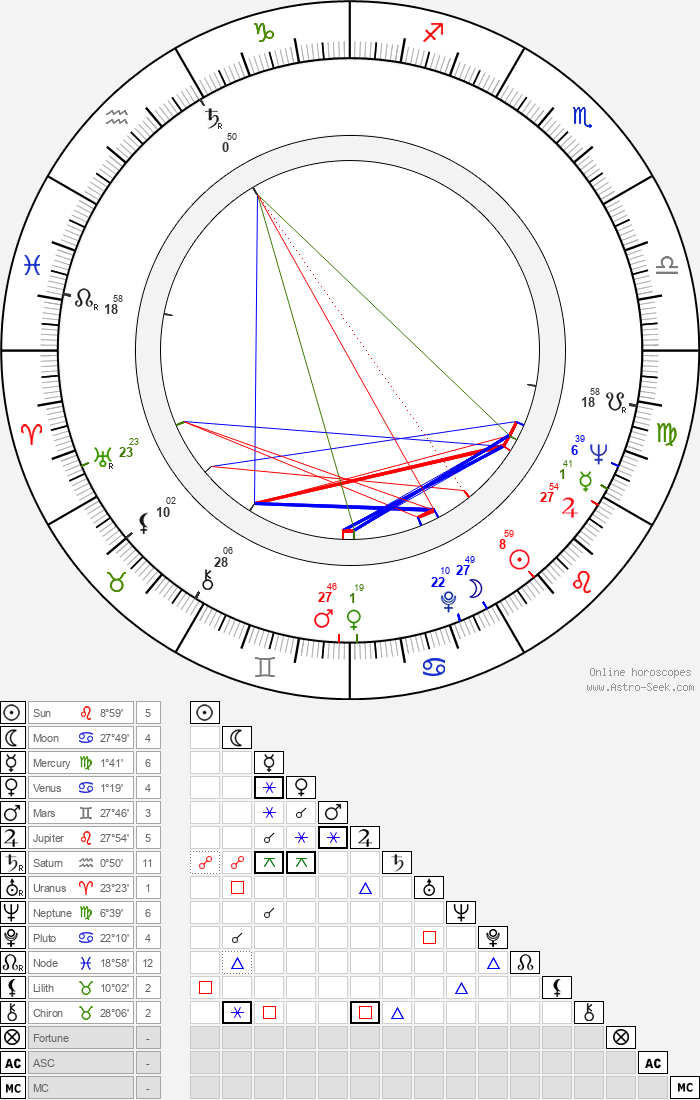 Ladislav Trojan - Astrology Natal Birth Chart