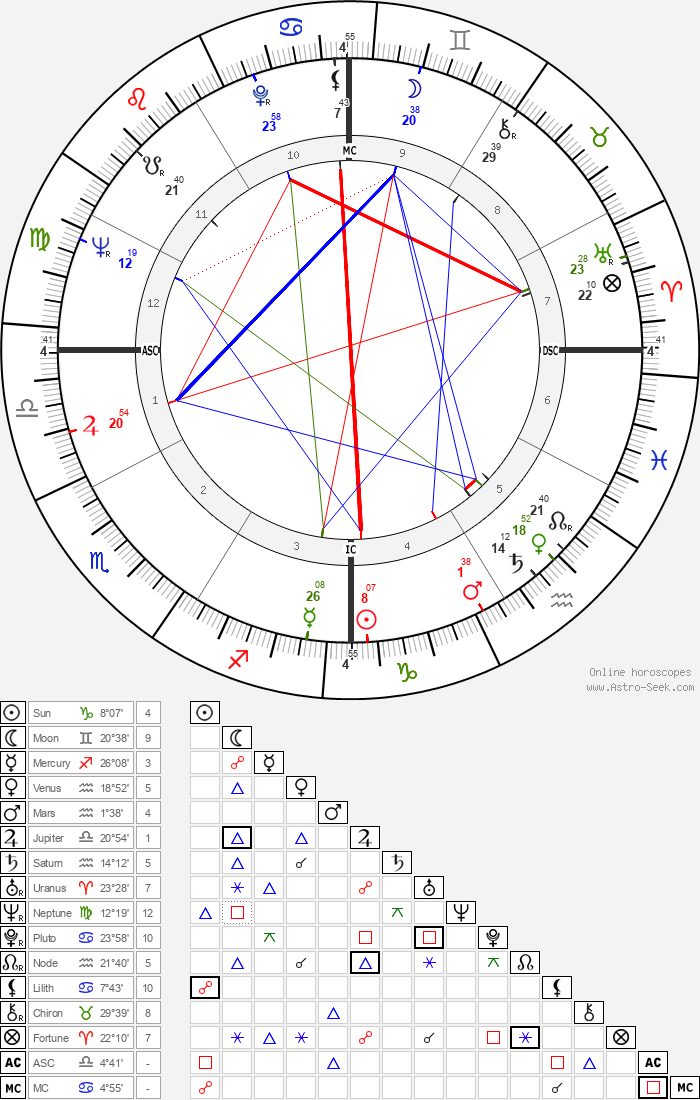 Lanny Steele - Astrology Natal Birth Chart