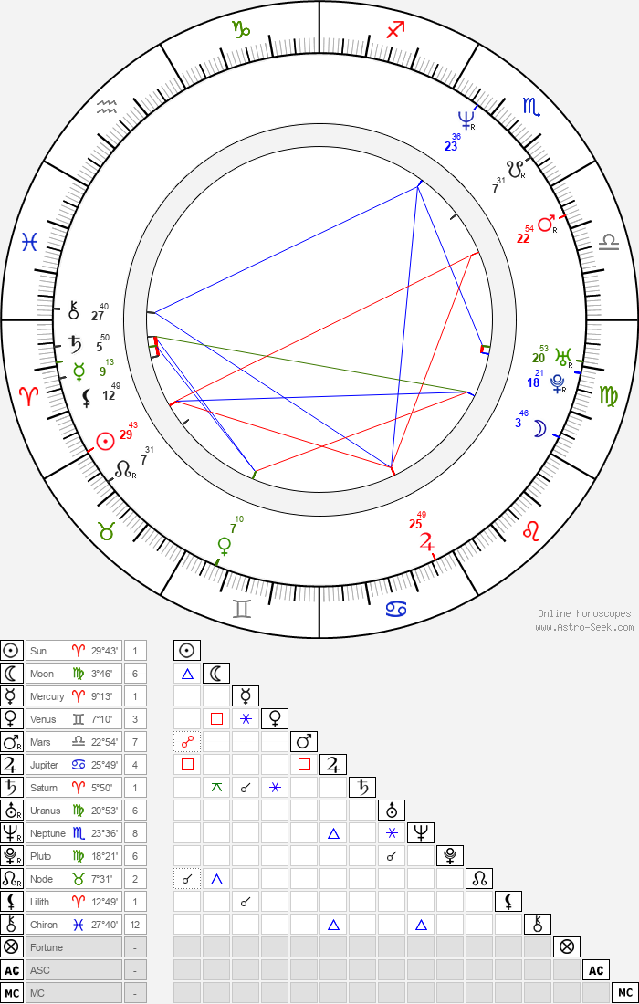 Lara Jill Miller - Astrology Natal Birth Chart