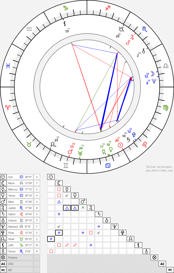 Larry Manetti - Astrology Natal Birth Chart