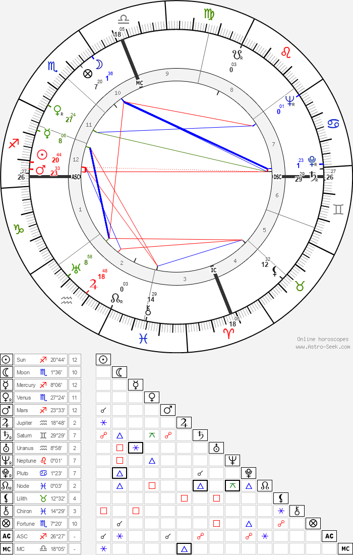 Larry Parks - Astrology Natal Birth Chart