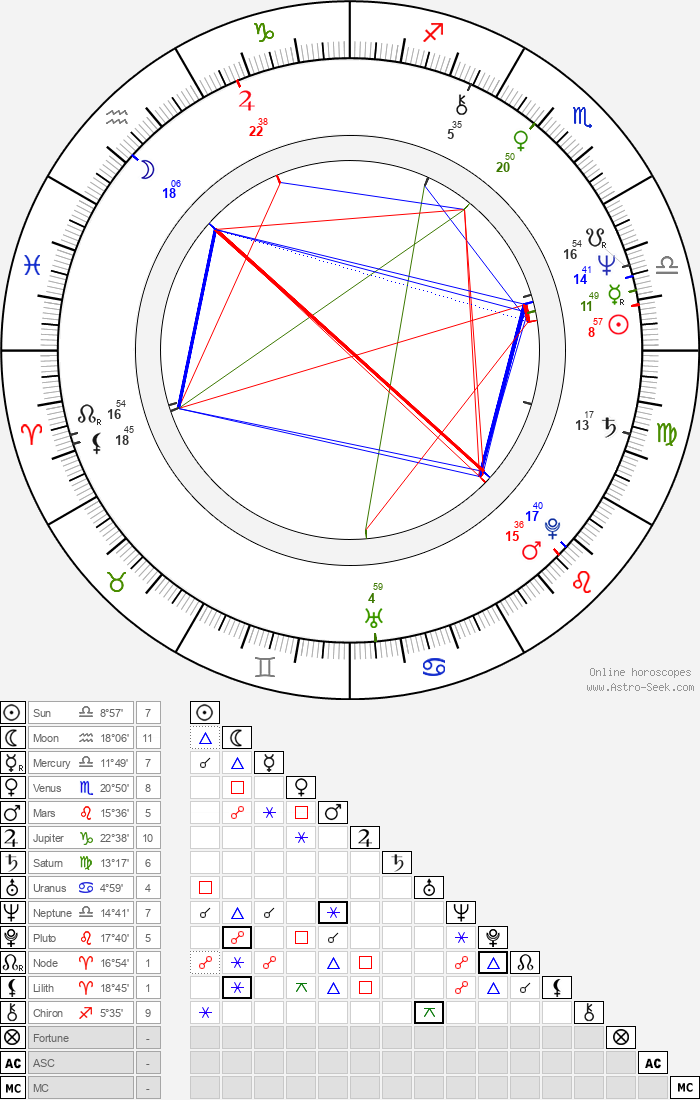Larry Sellers - Astrology Natal Birth Chart