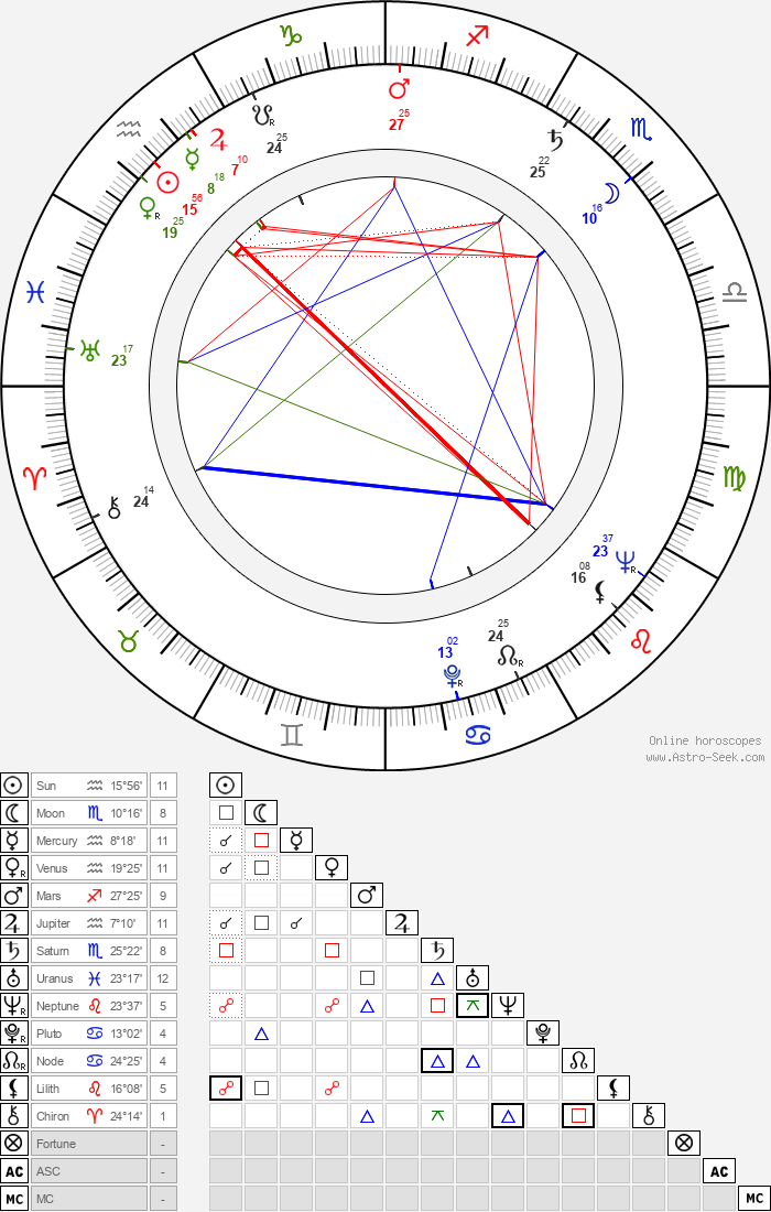 Lars Huldén - Astrology Natal Birth Chart