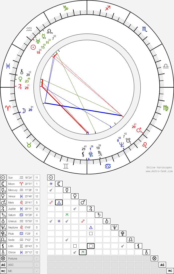 Larz Bourne - Astrology Natal Birth Chart