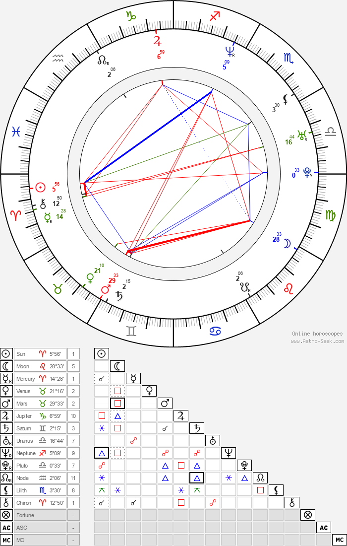 Lasse Rimmer - Astrology Natal Birth Chart