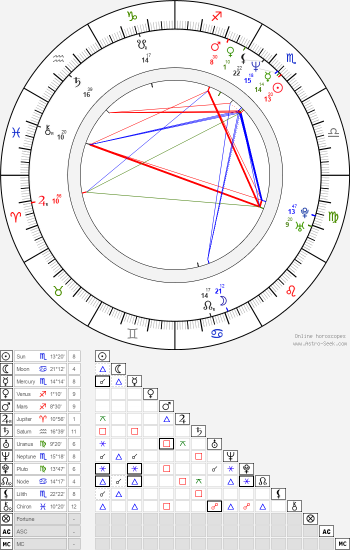 Laurene Powell Jobs - Astrology Natal Birth Chart