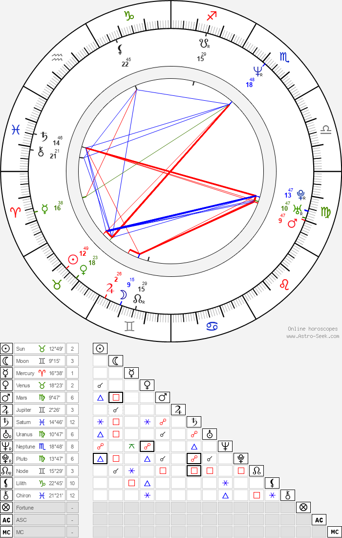Laurent Gras - Astrology Natal Birth Chart