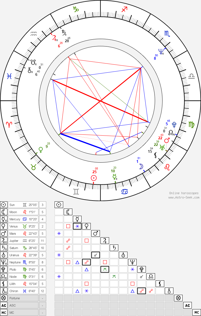 Laurent Grévill - Astrology Natal Birth Chart
