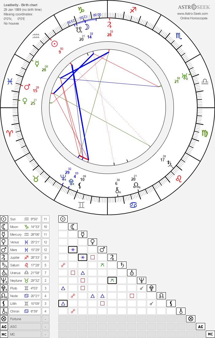 Leadbelly - Astrology Natal Birth Chart