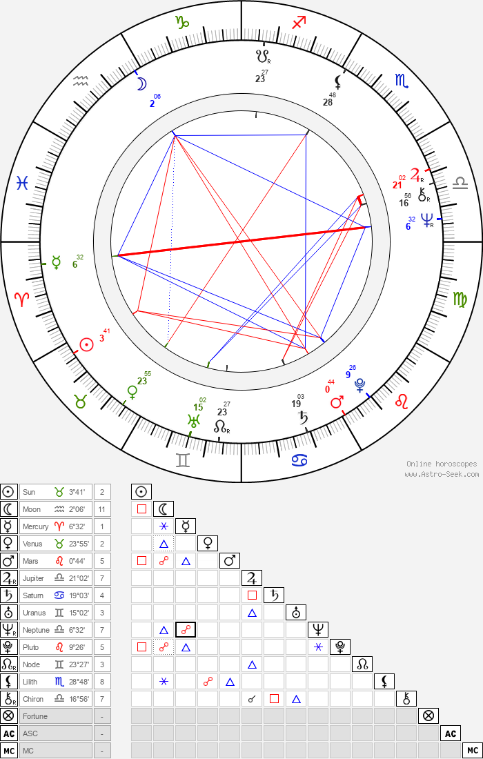 Lee R. Mayes - Astrology Natal Birth Chart