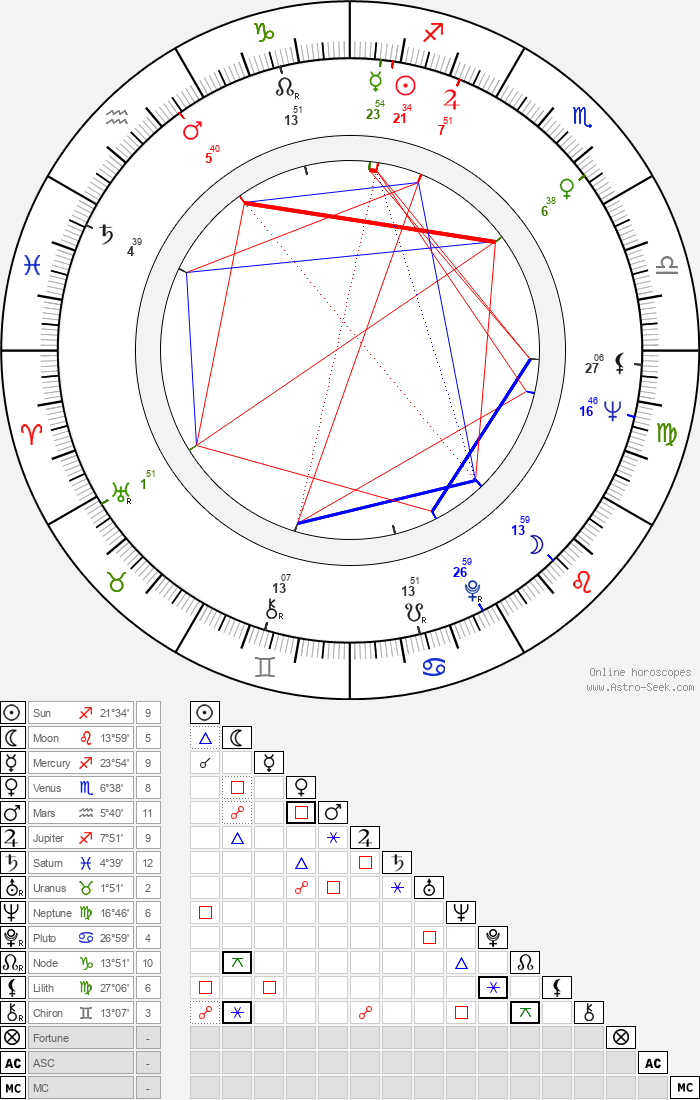 Lee Remick - Astrology Natal Birth Chart