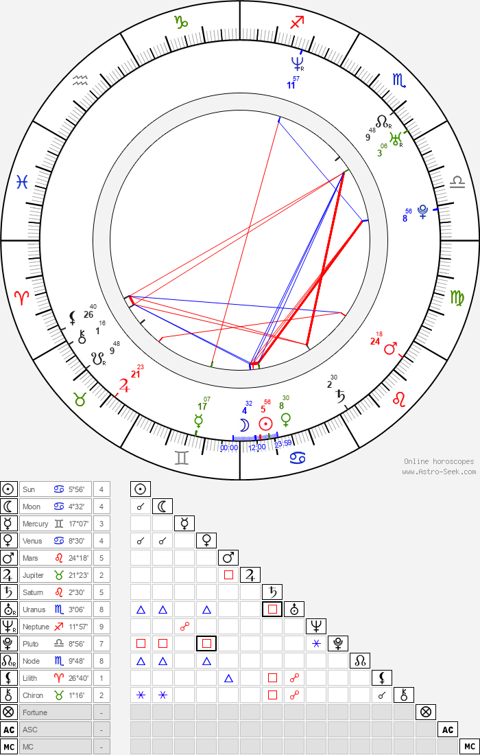 Leigh Nash - Astrology Natal Birth Chart