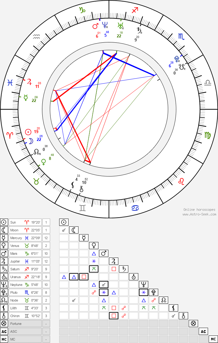 Leighton Meester - Astrology Natal Birth Chart