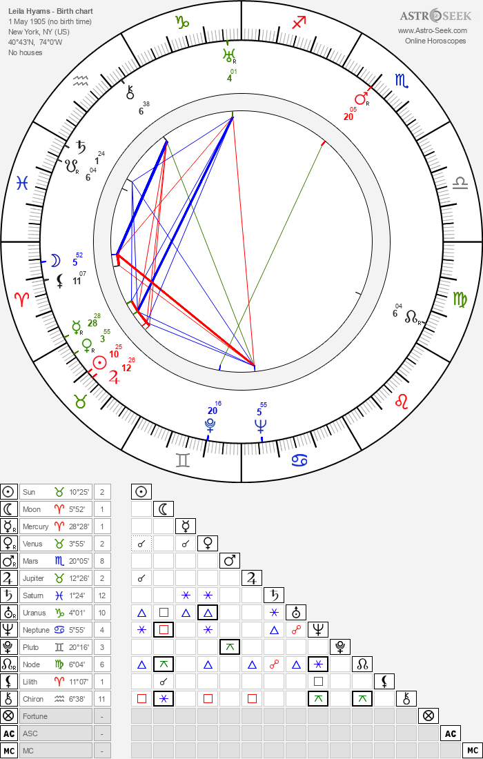 Leila Hyams - Astrology Natal Birth Chart