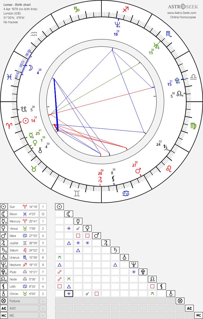 Lemar - Astrology Natal Birth Chart