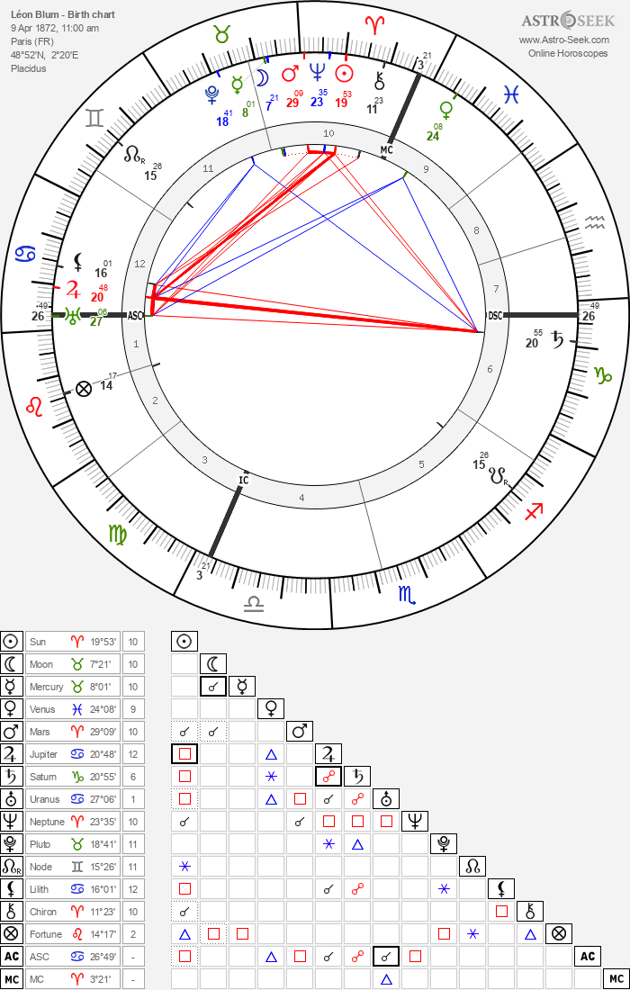 Léon Blum - Astrology Natal Birth Chart