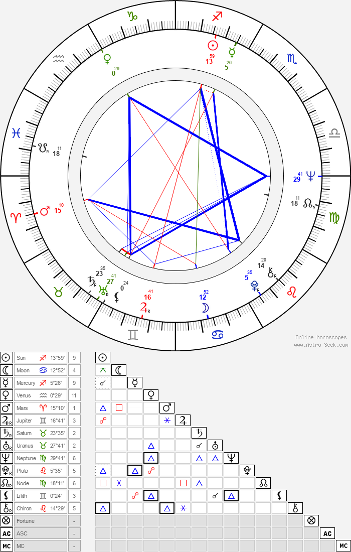 Leon Russom - Astrology Natal Birth Chart