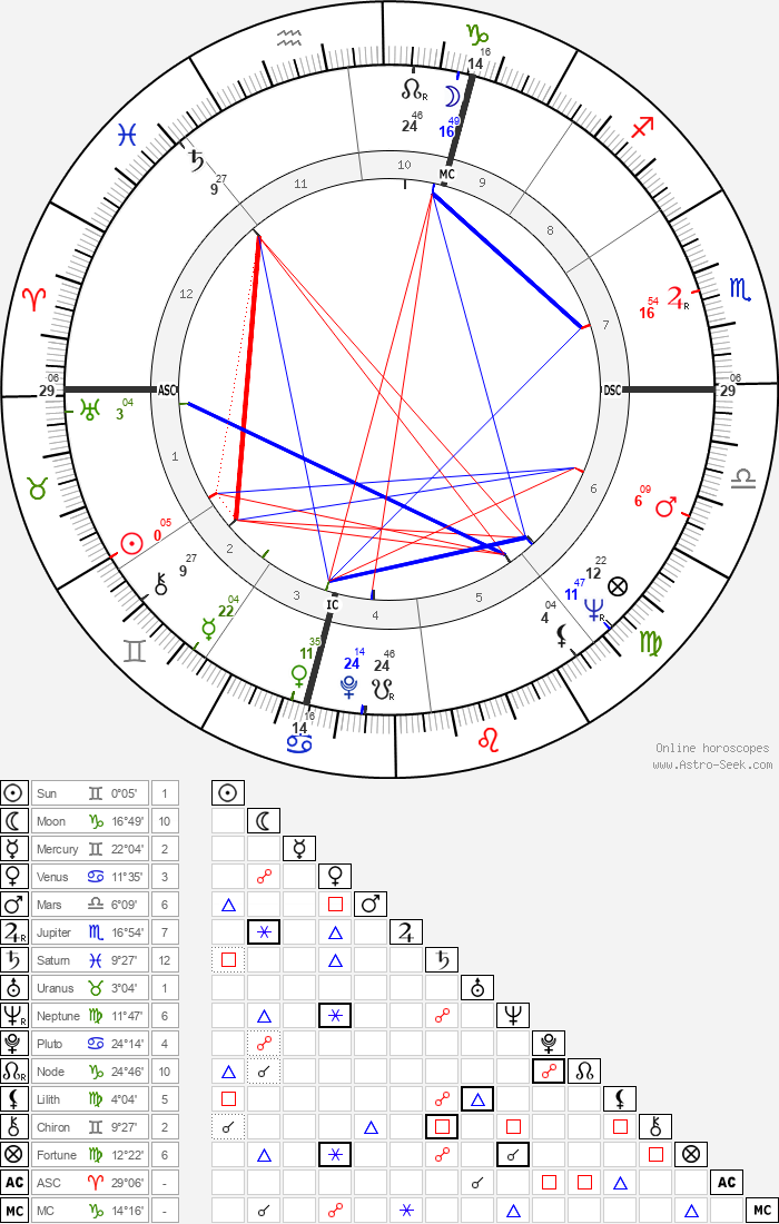 Leonardo Del Vecchio - Astrology Natal Birth Chart