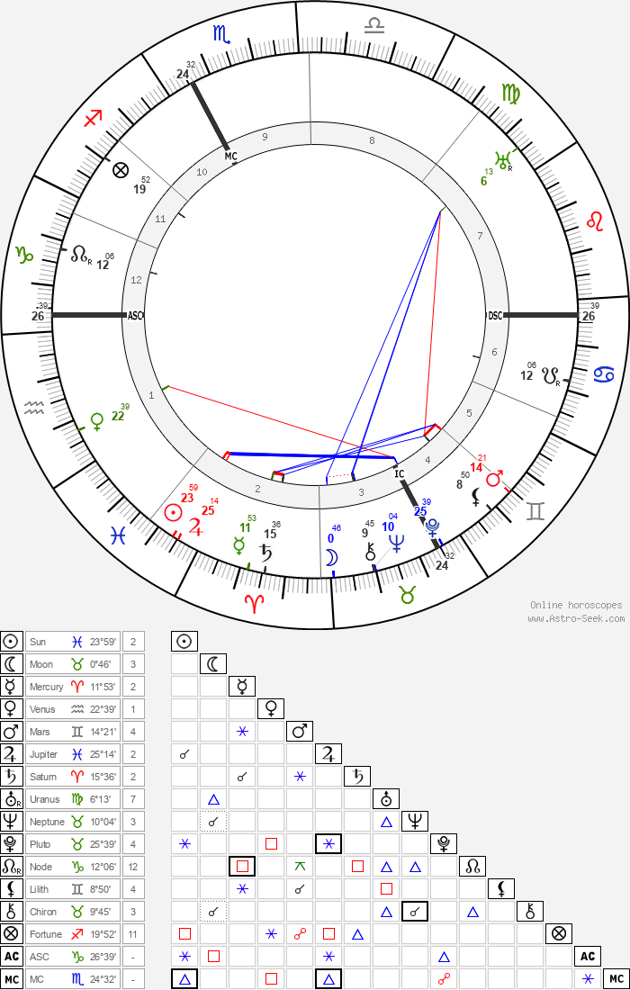 Léonce Perret - Astrology Natal Birth Chart
