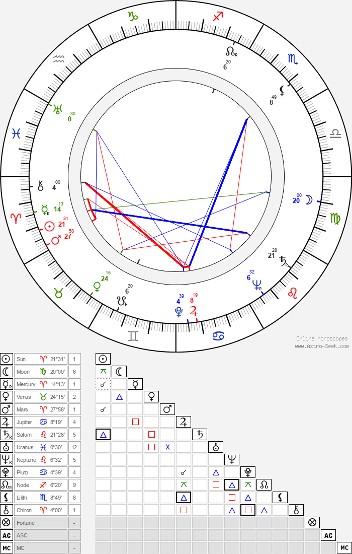 Leonid Aristov - Astrology Natal Birth Chart
