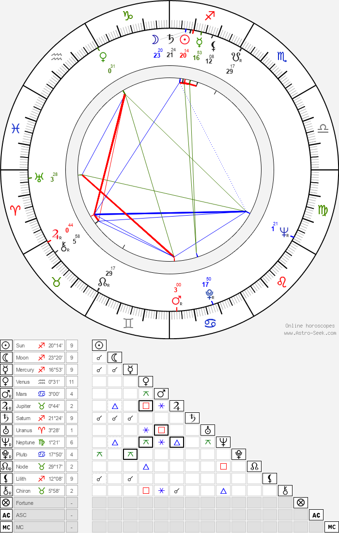 Leonid Bykov - Astrology Natal Birth Chart