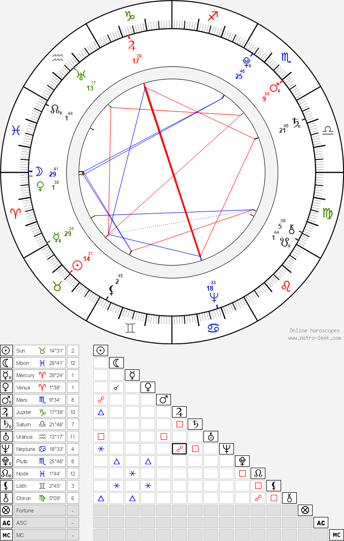 Leopold II, Holy Roman Emperor - Astrology Natal Birth Chart