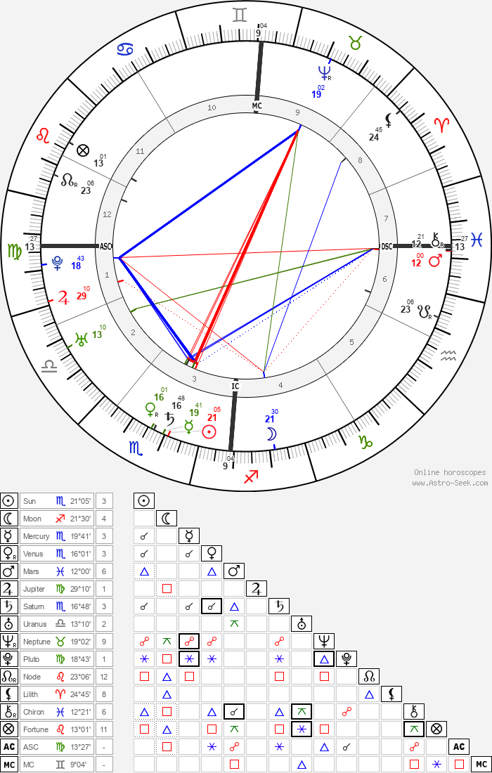 Leopold Mozart - Astrology Natal Birth Chart