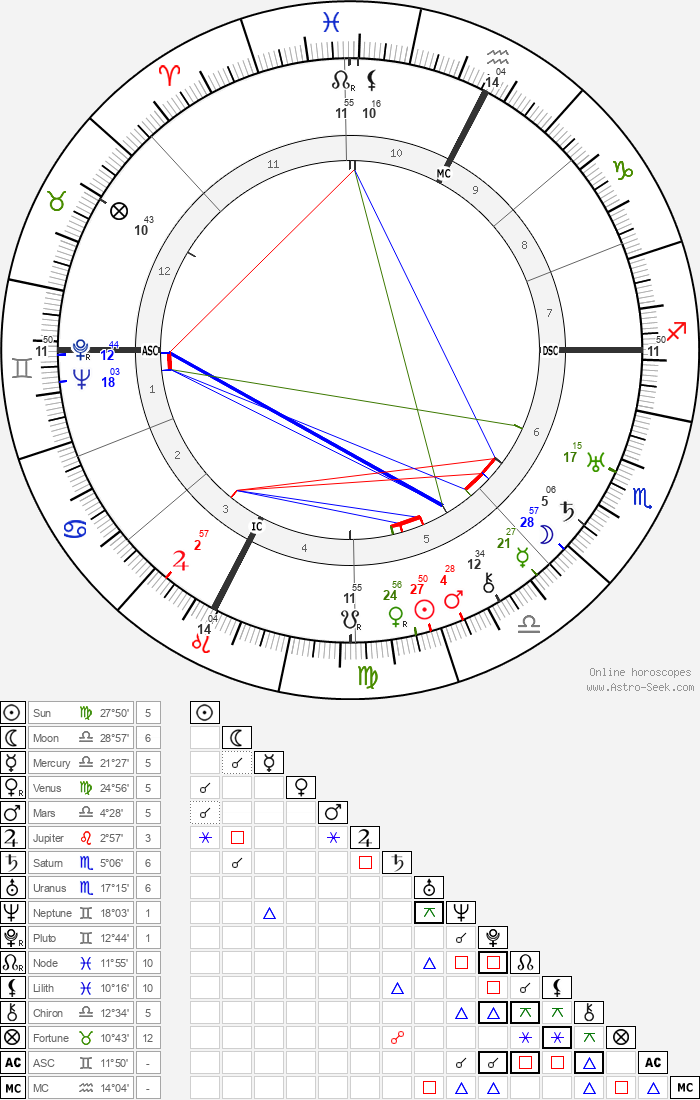 Leslie Frost - Astrology Natal Birth Chart